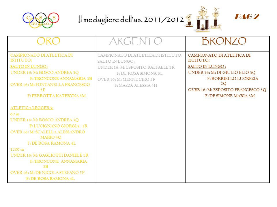ORO ARGENTO BRONZO CAMPIONATO DI ATLETICA DI ISTITUTO: SALTO IN LUNGO: UNDER 16: M: BOSCO ANDREA 3Q F: TRONCONE ANNAMARIA 3B OVER 16: M: FONTANELLA FR