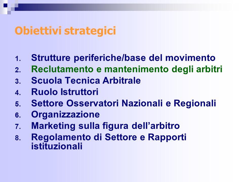 Obiettivi strategici 1.Strutture periferiche/base del movimento 2.