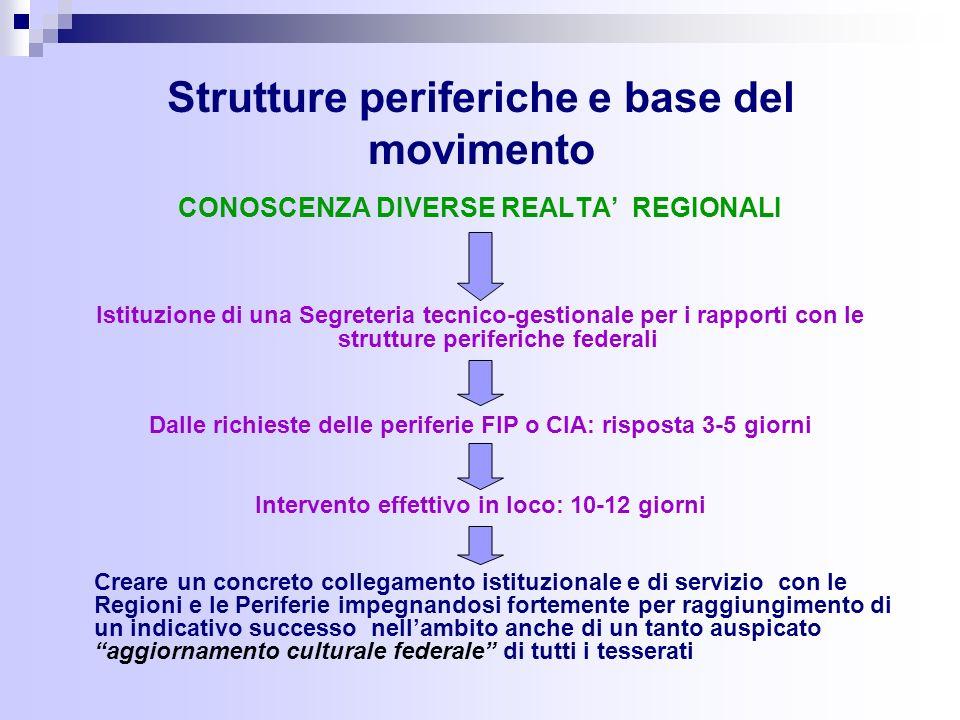Regolamento CIA Articolo 5 c) Curare il reclutamento e linquadramento degli Arbitri, degli Ufficiali di Campo, dei Commissari Speciali, degli Istruttori e dei Miniarbitri, nonché disciplinarne lattività e promuoverne il miglioramento tecnico.