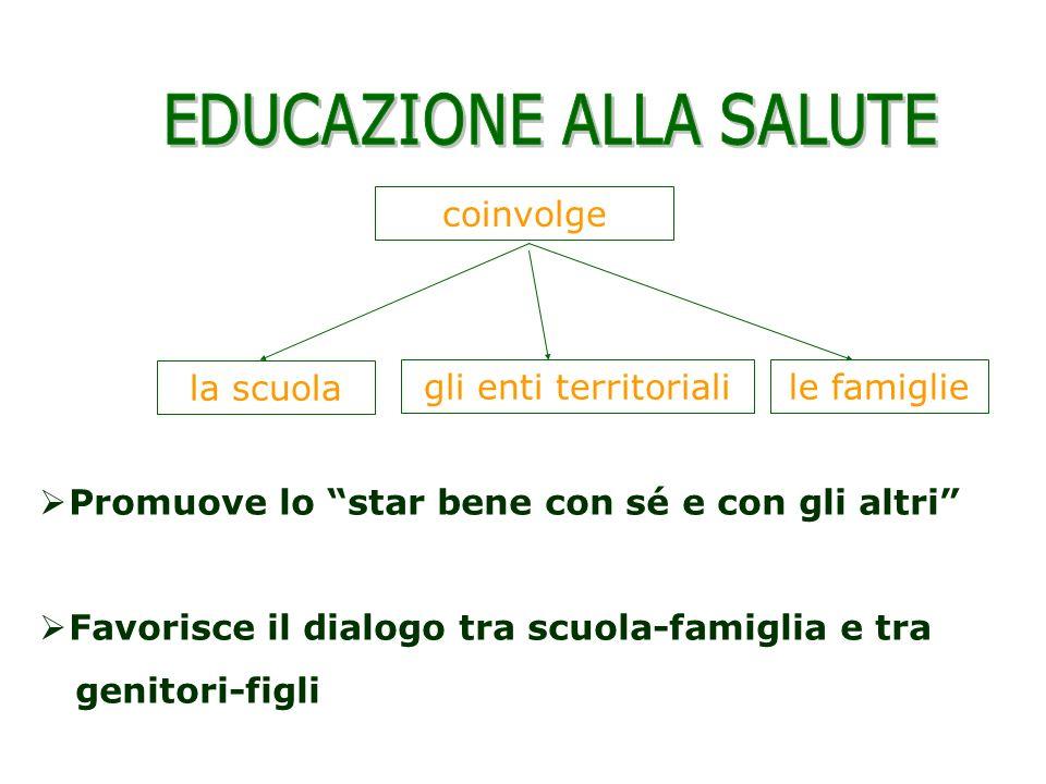 Promuove lo star bene con sé e con gli altri Favorisce il dialogo tra scuola-famiglia e tra genitori-figli gli enti territoriali la scuola le famiglie