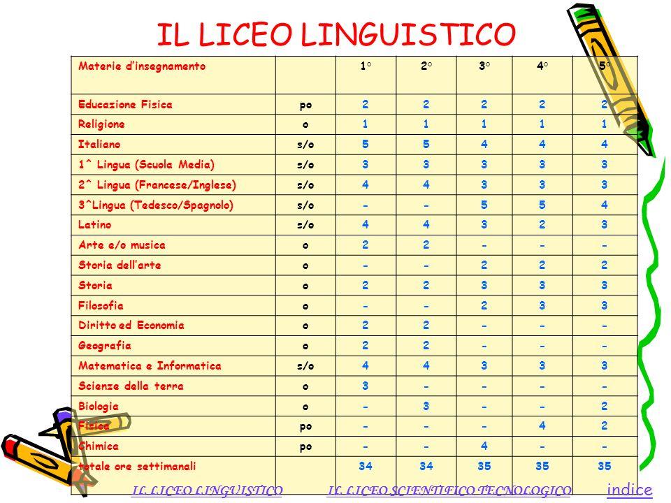 IL LICEO LINGUISTICO Materie dinsegnamento1°2°3°4°5° Educazione Fisicapo22222 Religioneo11111 Italianos/o55444 1^ Lingua (Scuola Media)s/o33333 2^ Lin