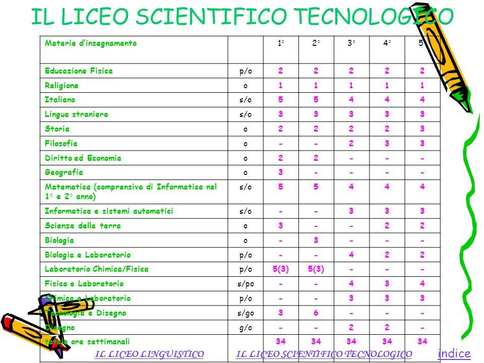 IL LICEO SCIENTIFICO TECNOLOGICO Materie dinsegnamento1°2°3°4°5° Educazione Fisicap/o22222 Religioneo11111 Italianos/o55444 Lingua stranieras/o33333 S
