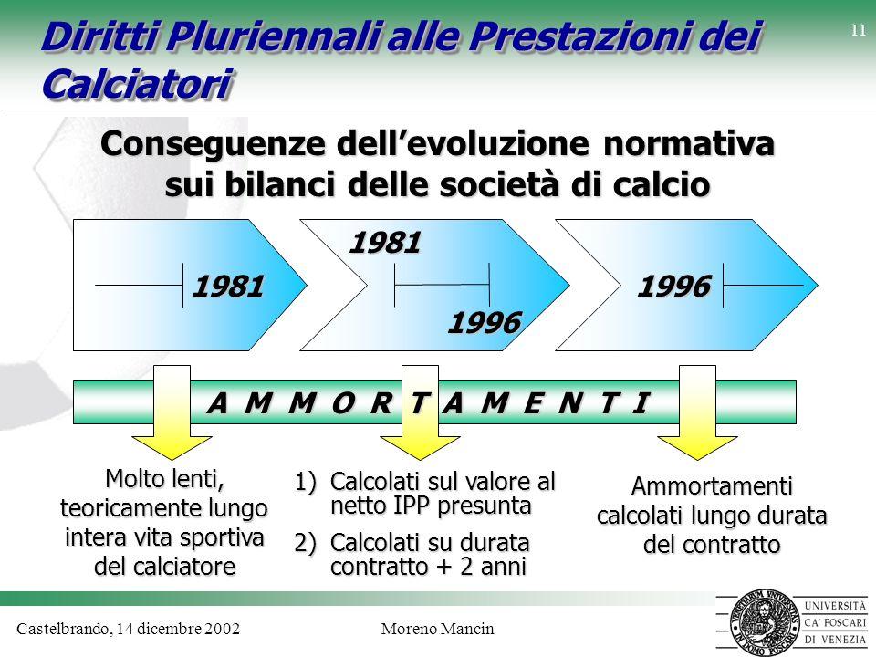 Castelbrando, 14 dicembre 2002Moreno Mancin 11 Diritti Pluriennali alle Prestazioni dei Calciatori Conseguenze dellevoluzione normativa sui bilanci de