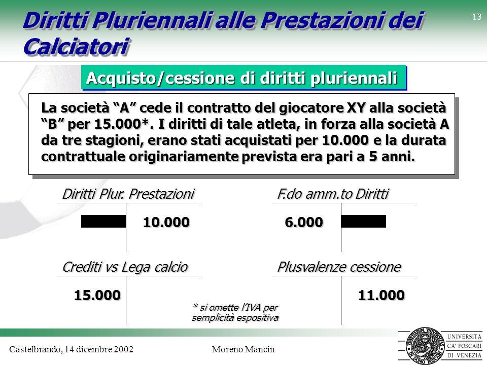 Castelbrando, 14 dicembre 2002Moreno Mancin 13 Diritti Pluriennali alle Prestazioni dei Calciatori Acquisto/cessione di diritti pluriennali Diritti Pl