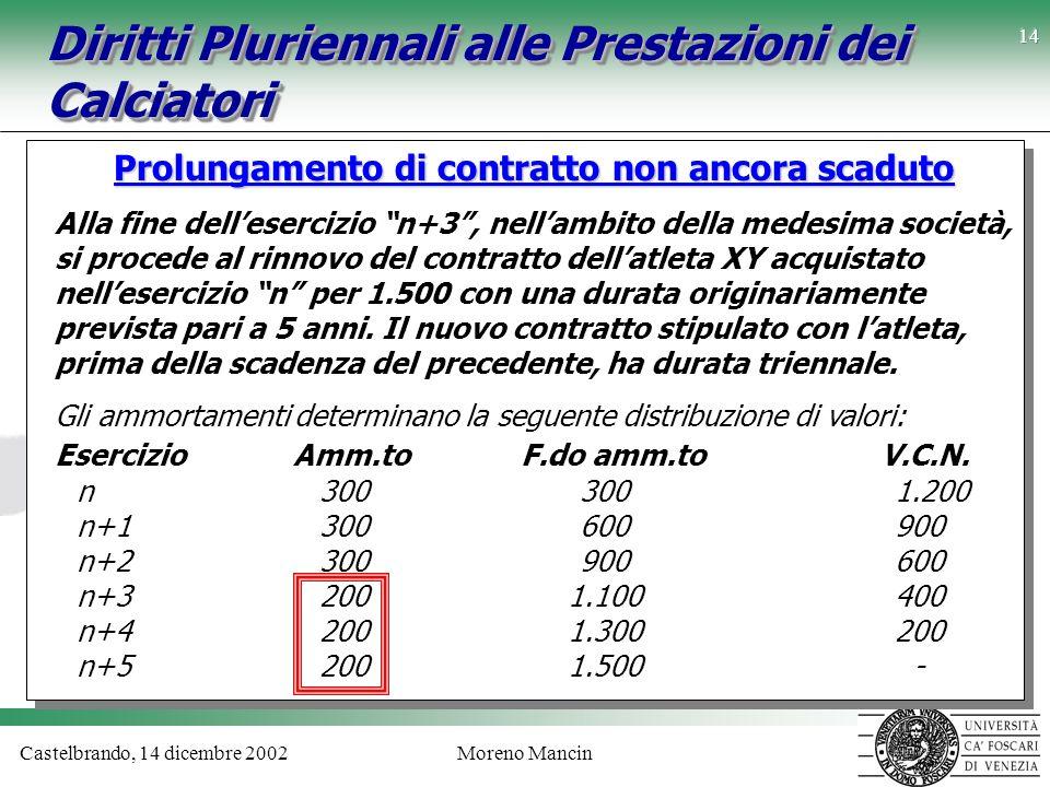 Castelbrando, 14 dicembre 2002Moreno Mancin 14 Prolungamento di contratto non ancora scaduto Alla fine dellesercizio n+3, nellambito della medesima so