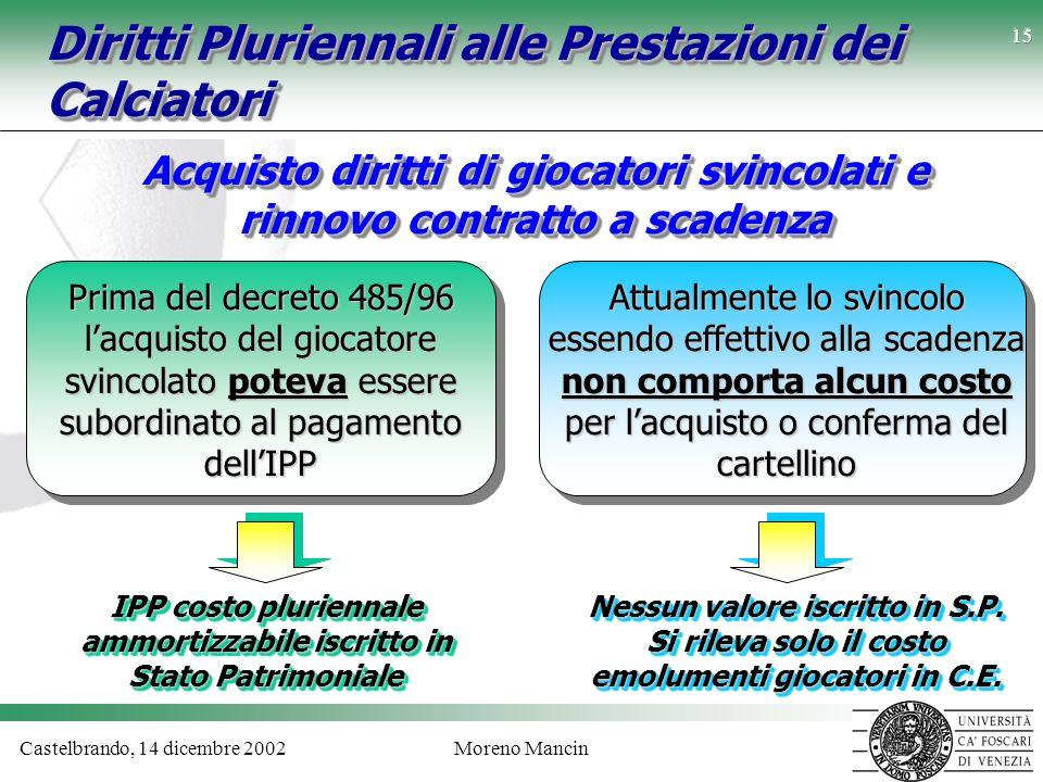 Castelbrando, 14 dicembre 2002Moreno Mancin 15 Diritti Pluriennali alle Prestazioni dei Calciatori Acquisto diritti di giocatori svincolati e rinnovo