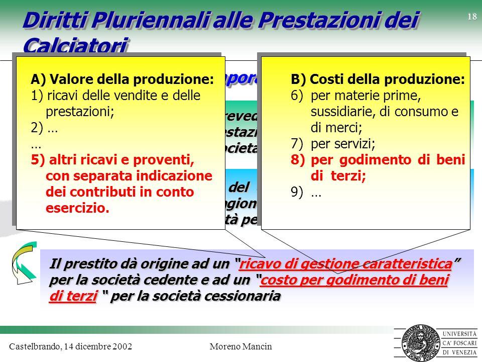 Castelbrando, 14 dicembre 2002Moreno Mancin 18 Diritti Pluriennali alle Prestazioni dei Calciatori Prestito temporaneo calciatori Lart. 103 delle N.O.
