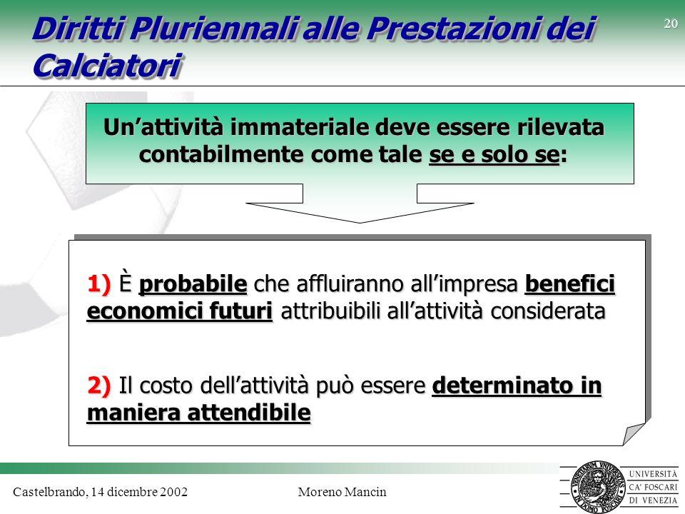 Castelbrando, 14 dicembre 2002Moreno Mancin 20 Diritti Pluriennali alle Prestazioni dei Calciatori Unattività immateriale deve essere rilevata contabi