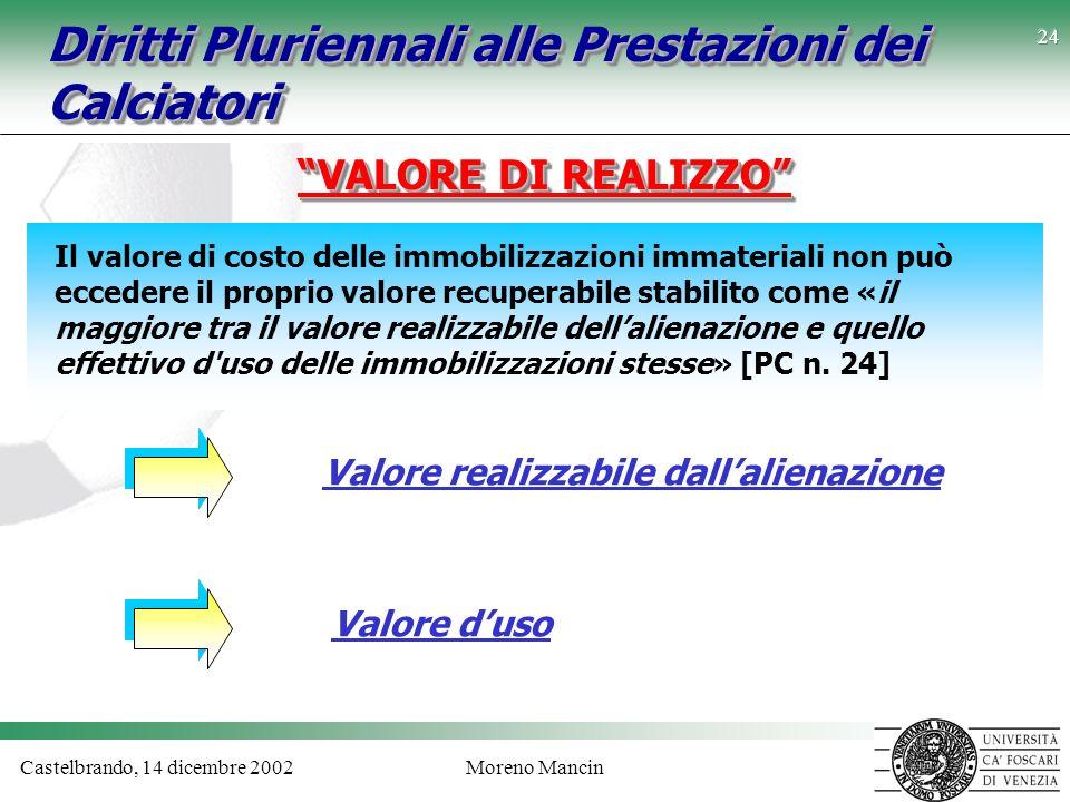 Castelbrando, 14 dicembre 2002Moreno Mancin 24 Diritti Pluriennali alle Prestazioni dei Calciatori VALORE DI REALIZZO Valore realizzabile dallalienazi