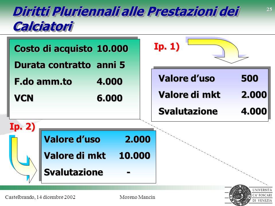 Castelbrando, 14 dicembre 2002Moreno Mancin 25 Diritti Pluriennali alle Prestazioni dei Calciatori Costo di acquisto10.000 Durata contrattoanni 5 F.do