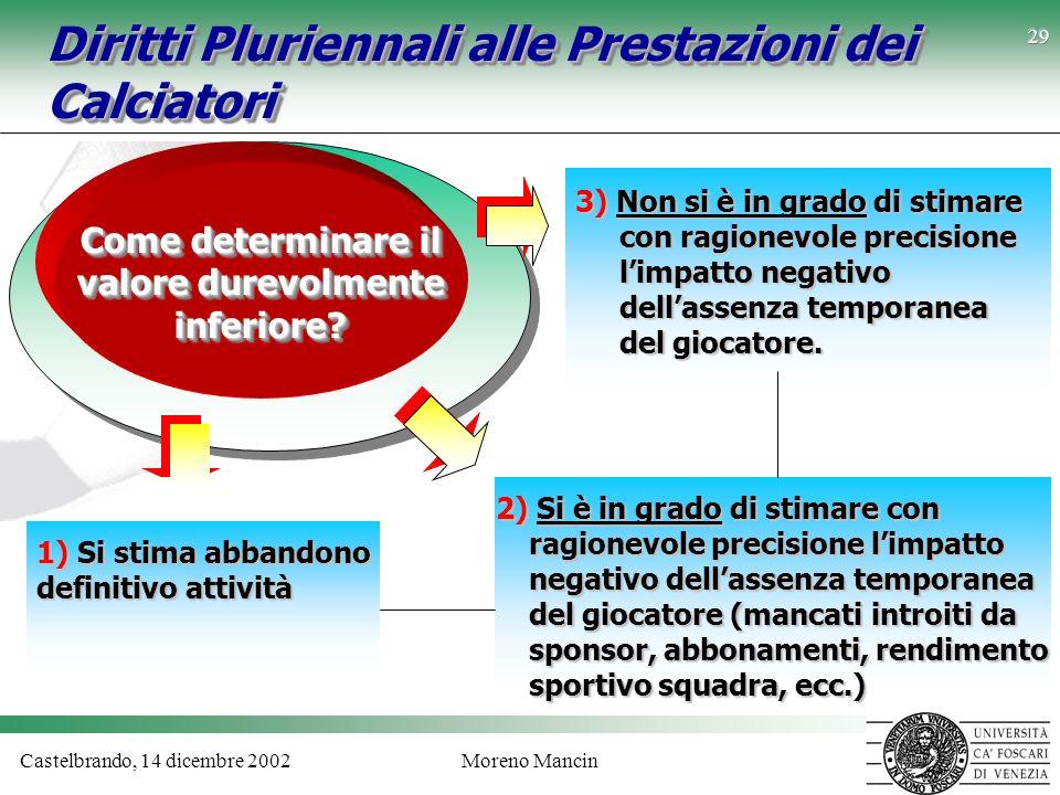 Castelbrando, 14 dicembre 2002Moreno Mancin 29 Diritti Pluriennali alle Prestazioni dei Calciatori Come determinare il valore durevolmente inferiore?