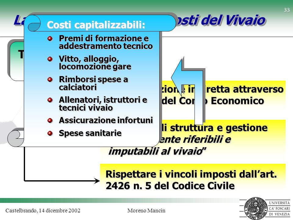 Castelbrando, 14 dicembre 2002Moreno Mancin 33 La capitalizzazione dei Costi del Vivaio Trattamento Contabile Capitalizzazione indiretta attraverso la
