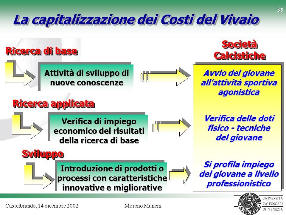 Castelbrando, 14 dicembre 2002Moreno Mancin 35 La capitalizzazione dei Costi del Vivaio Ricerca di base Attività di sviluppo di nuove conoscenze Verif