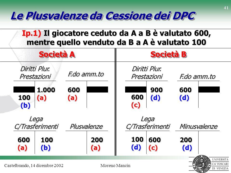 Castelbrando, 14 dicembre 2002Moreno Mancin 41 Le Plusvalenze da Cessione dei DPC Ip.1) Il giocatore ceduto da A a B è valutato 600, mentre quello ven