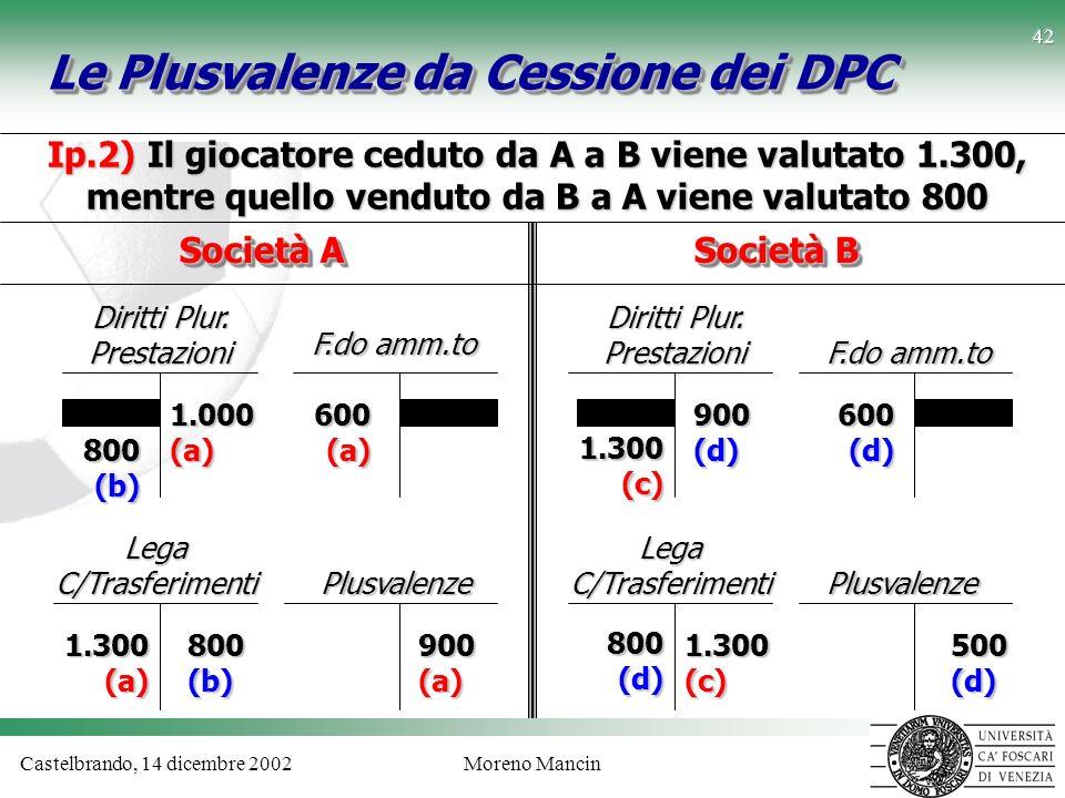 Castelbrando, 14 dicembre 2002Moreno Mancin 42 Le Plusvalenze da Cessione dei DPC F.do amm.to Plusvalenze Diritti Plur. Prestazioni 1.000 (a) 600 (a)