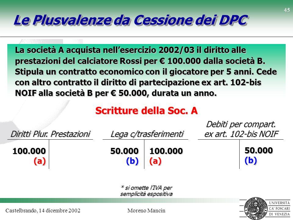 Castelbrando, 14 dicembre 2002Moreno Mancin 45 Le Plusvalenze da Cessione dei DPC La società A acquista nellesercizio 2002/03 il diritto alle prestazi