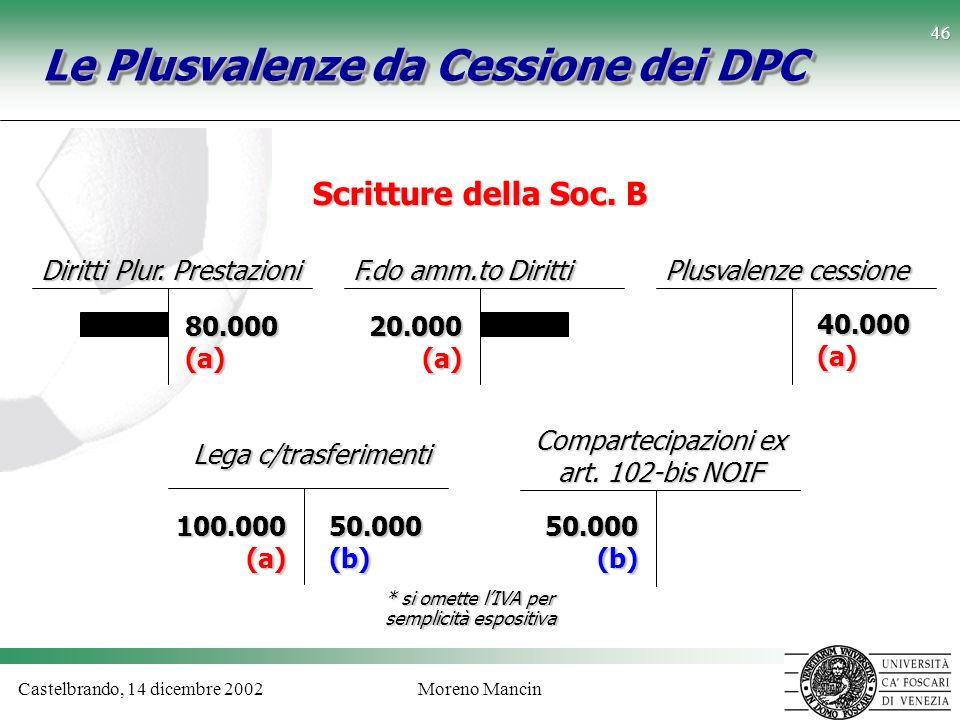Castelbrando, 14 dicembre 2002Moreno Mancin 46 Le Plusvalenze da Cessione dei DPC * si omette lIVA per semplicità espositiva Scritture della Soc. B Co
