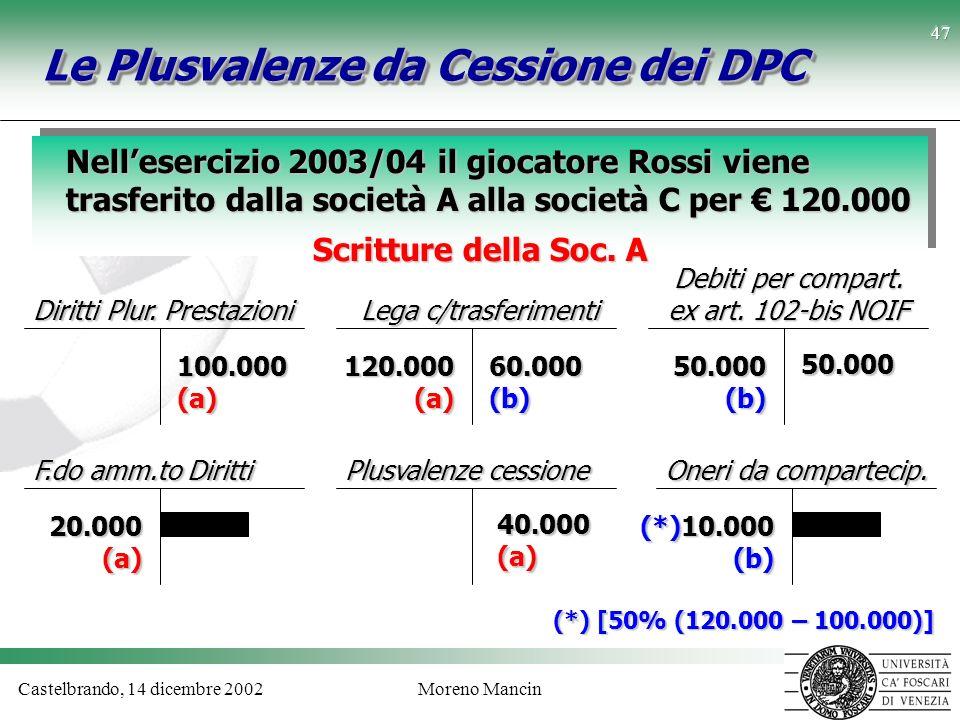 Castelbrando, 14 dicembre 2002Moreno Mancin 47 Le Plusvalenze da Cessione dei DPC Nellesercizio 2003/04 il giocatore Rossi viene trasferito dalla soci