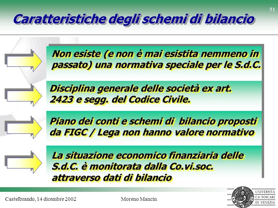 Castelbrando, 14 dicembre 2002Moreno Mancin 51 Caratteristiche degli schemi di bilancio Non esiste (e non è mai esistita nemmeno in passato) una norma