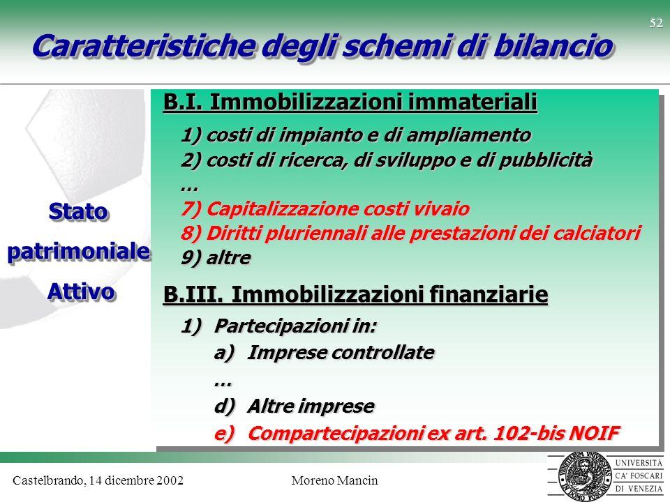 Castelbrando, 14 dicembre 2002Moreno Mancin 52 Caratteristiche degli schemi di bilancio B.I. Immobilizzazioni immateriali Statopatrimoniale Attivo Att