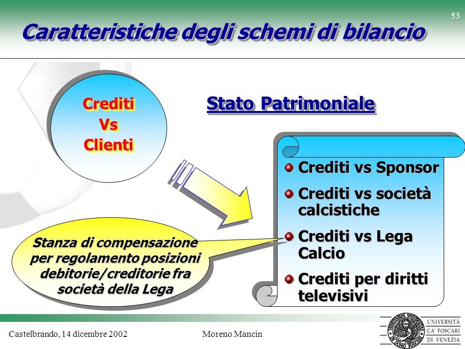 Castelbrando, 14 dicembre 2002Moreno Mancin 53 Caratteristiche degli schemi di bilancio Stato Patrimoniale CreditiVsClientiCreditiVsClienti Crediti vs