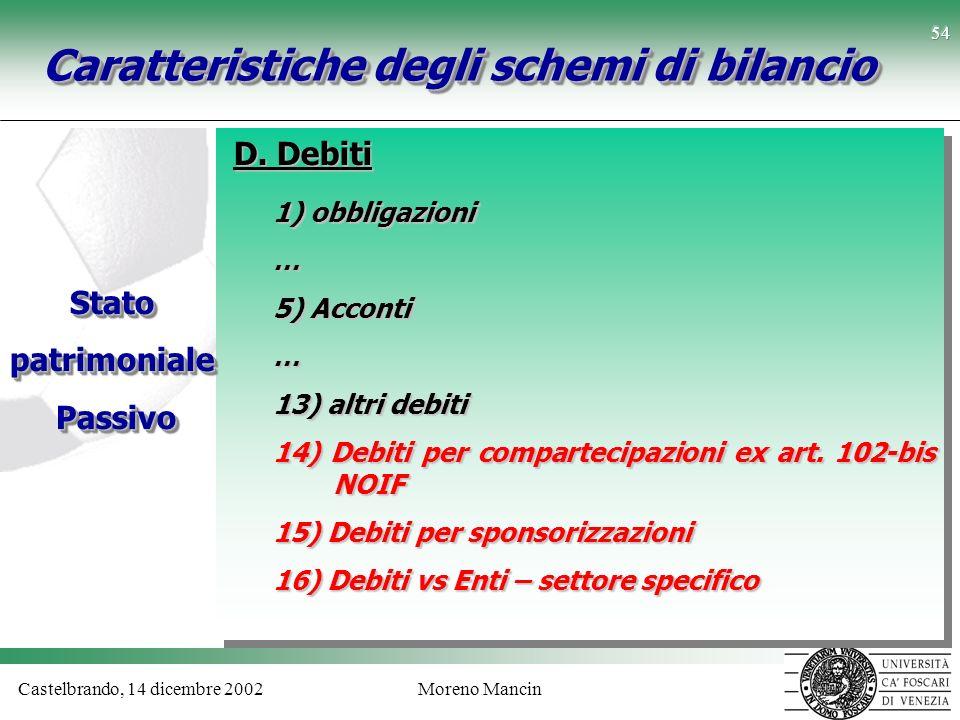 Castelbrando, 14 dicembre 2002Moreno Mancin 54 Caratteristiche degli schemi di bilancio D. Debiti Statopatrimoniale Passivo PassivoStatopatrimoniale 1