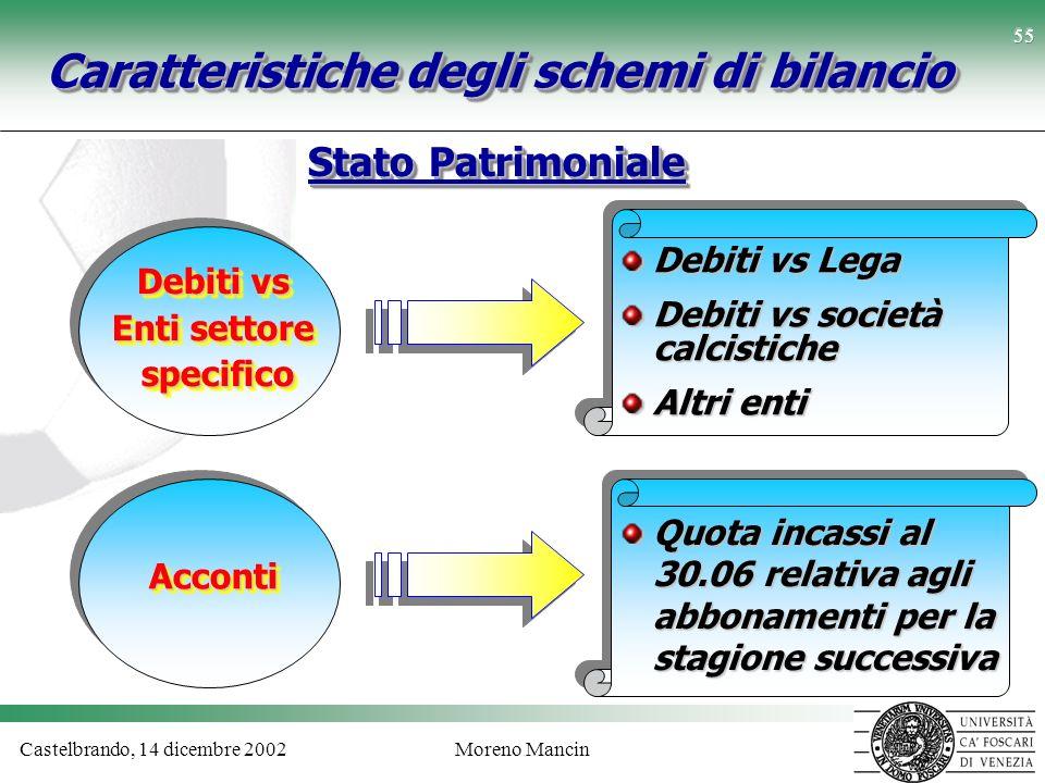 Castelbrando, 14 dicembre 2002Moreno Mancin 55 Caratteristiche degli schemi di bilancio Stato Patrimoniale Debiti vs Enti settore specifico specifico