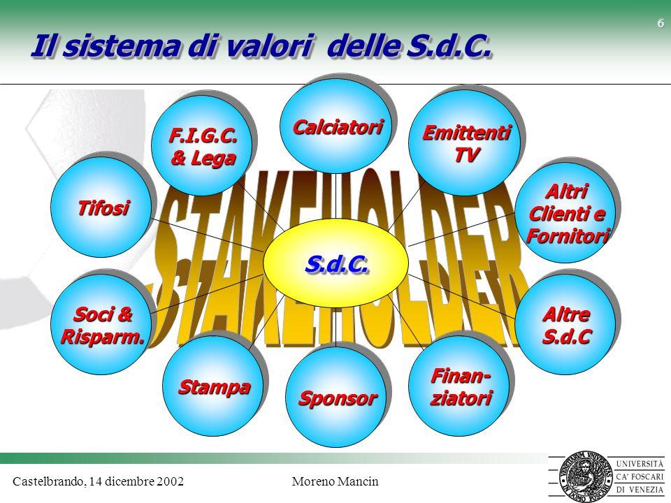 Castelbrando, 14 dicembre 2002Moreno Mancin 6 Il sistema di valori delle S.d.C. S.d.C.S.d.C. TifosiTifosi Soci & Risparm. Risparm. StampaStampaFinan-z