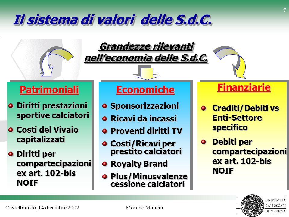 Castelbrando, 14 dicembre 2002Moreno Mancin 7 Il sistema di valori delle S.d.C. Grandezze rilevanti nelleconomia delle S.d.C. PatrimonialiEconomiche F