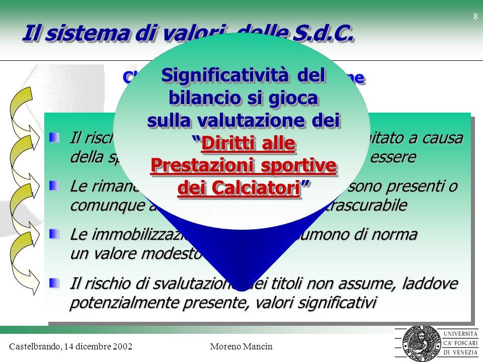 Castelbrando, 14 dicembre 2002Moreno Mancin 9 Diritti Pluriennali alle Prestazioni dei Calciatori Costituisce una immobilizzazione immateriale Può derivare da «accordo di trasferimento» o da «cessione del contratto» di un calciatore professionista (art.