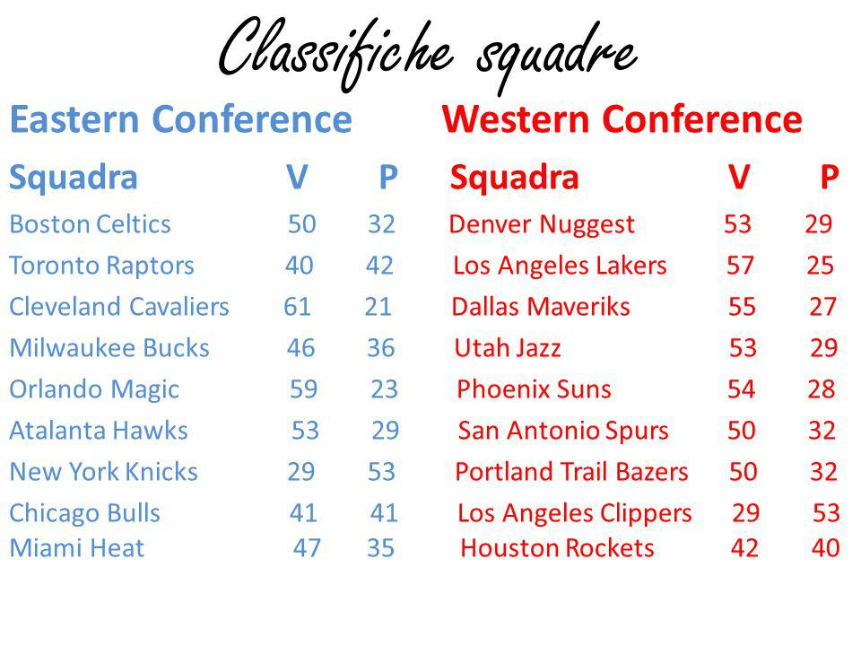 Classifiche squadre Eastern Conference Western Conference Squadra V P Squadra V P Boston Celtics 50 32 Denver Nuggest 53 29 Toronto Raptors 40 42 Los Angeles Lakers 57 25 Cleveland Cavaliers 61 21 Dallas Maveriks 55 27 Milwaukee Bucks 46 36 Utah Jazz 53 29 Orlando Magic 59 23 Phoenix Suns 54 28 Atalanta Hawks 53 29 San Antonio Spurs 50 32 New York Knicks 29 53 Portland Trail Bazers 50 32 Chicago Bulls 41 41 Los Angeles Clippers 29 53 Miami Heat 47 35 Houston Rockets 42 40