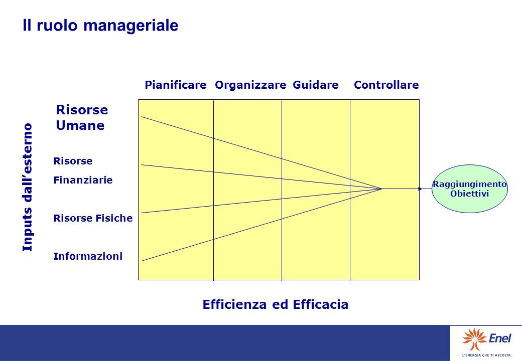 la prestazione dei collaboratori puo essere finalizzata attraverso una gestione per: ATTIVITA DA SVOLGERE ovvero il come fare SECONDO LE MODALITA DEFINITE DAL CAPO O DALLORGANIZZAZIONE RISULTATI DA PRESIDIARE ovvero il cosa ottenere IMPEGNANDO DETERMINATE RISORSE (competenze, mezzi, tempo, etc.) MA SENZA PREDETERMINARE LE ATTIVITA DA SVOLGERE COMPITI OBIETTIVIOBIETTIVI RISULTATO OBIETTIVO OBIETTIVO = RISORSE Ruoli e aree di responsabilità : compiti e obiettivi
