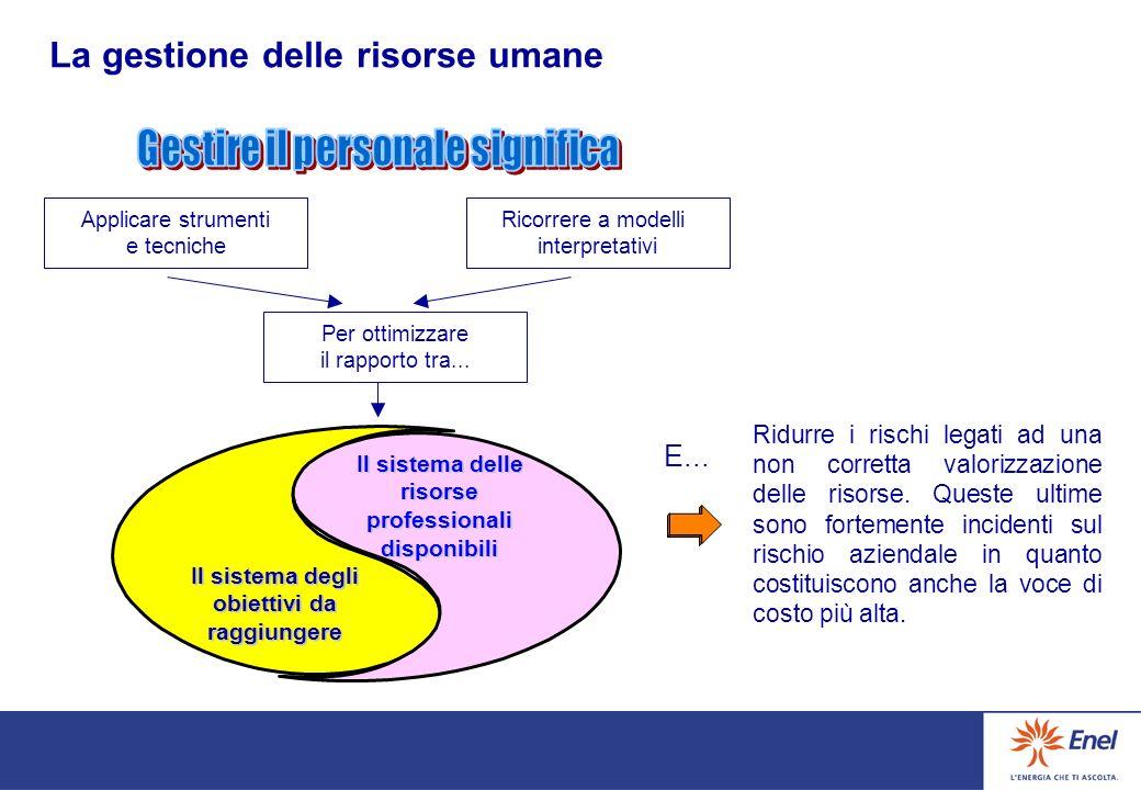 Gli obiettivi PROCESSO DI G.R.U. Il piano Le risorse I mezzi La Gestione delle Risorse Umane