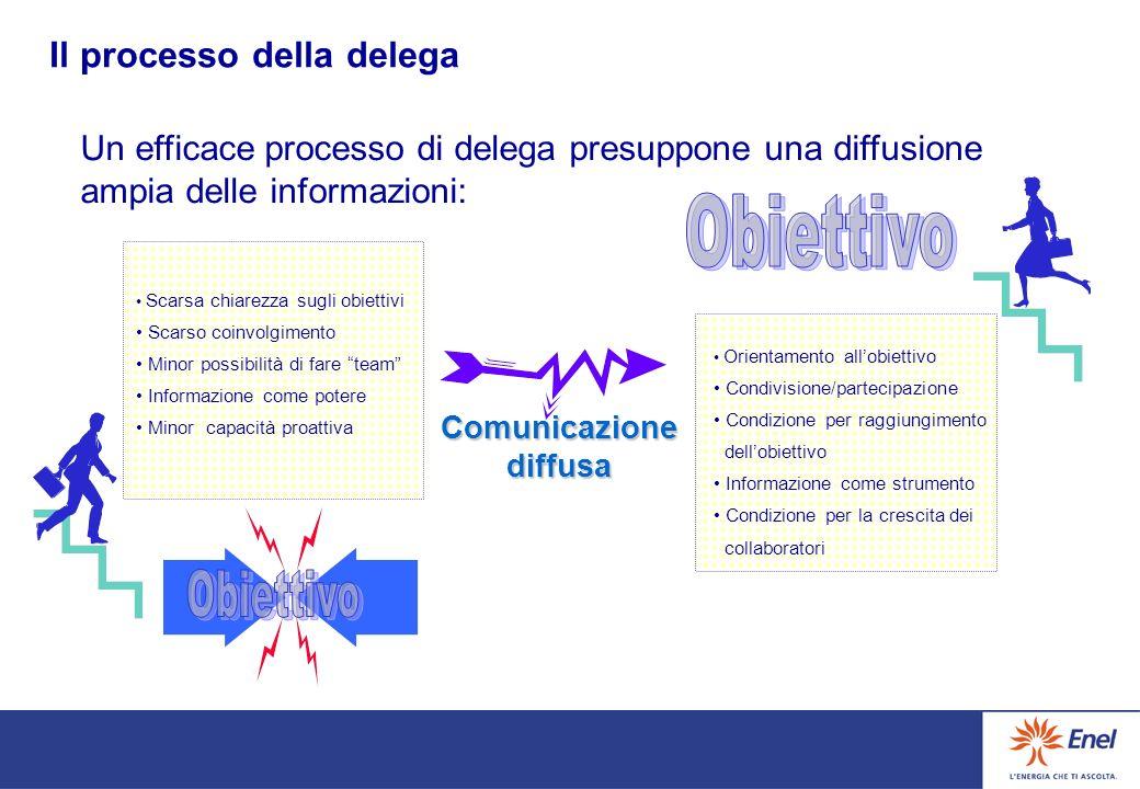 responsabilità specifiche metodi di valutazione e controllo La delega è il processo attraverso il quale il responsabile formale (delegante) di unattiv