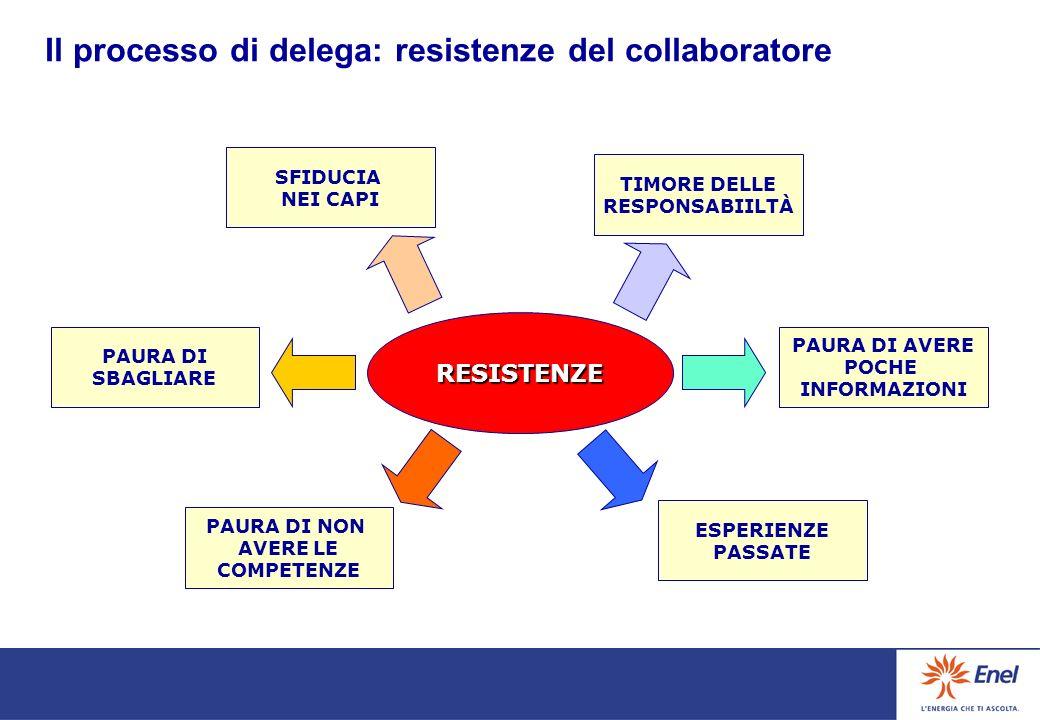 Il processo di delega: resistenze del capo RESISTENZE PERDERE CONTROLLO MANCANZA DI VISION SCARSA FIDUCIA POCA CHIAREZZA DELLA DELEGA NON CONDIVIDERE