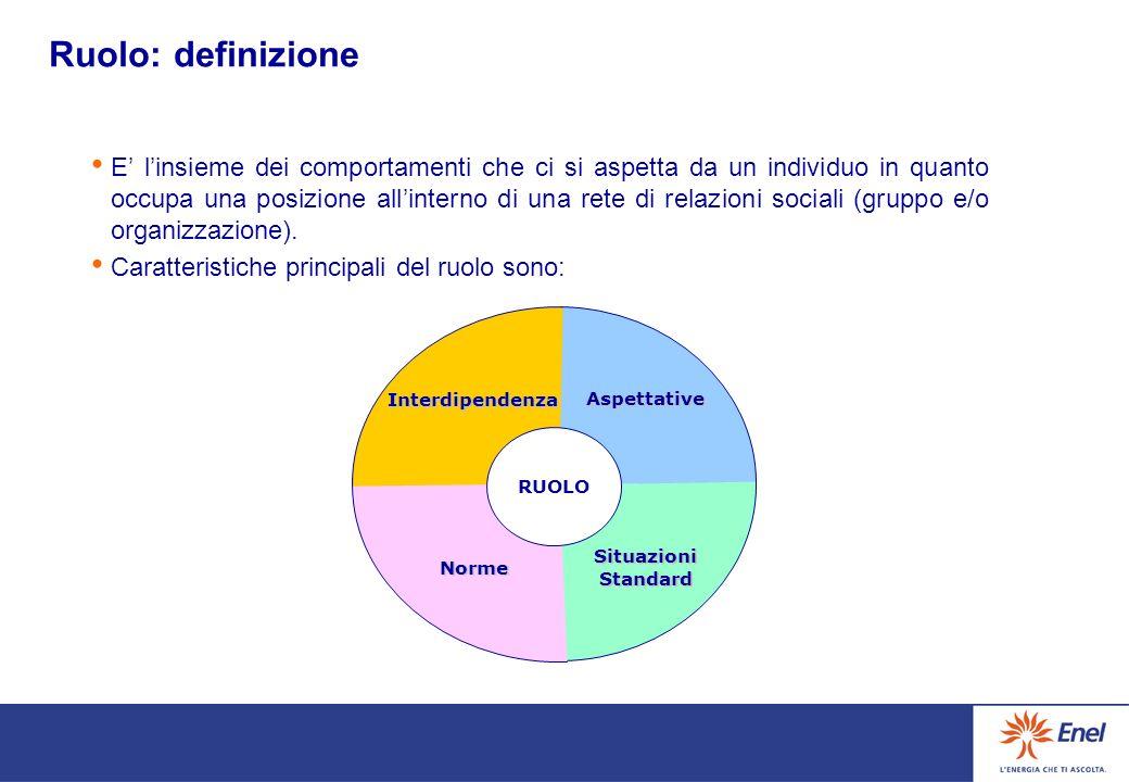 Obiettivi Favorire un processo di allineamento culturale e di orientamento agli obiettivi allinterno della Centrale. Acquisire consapevolezza del ruol