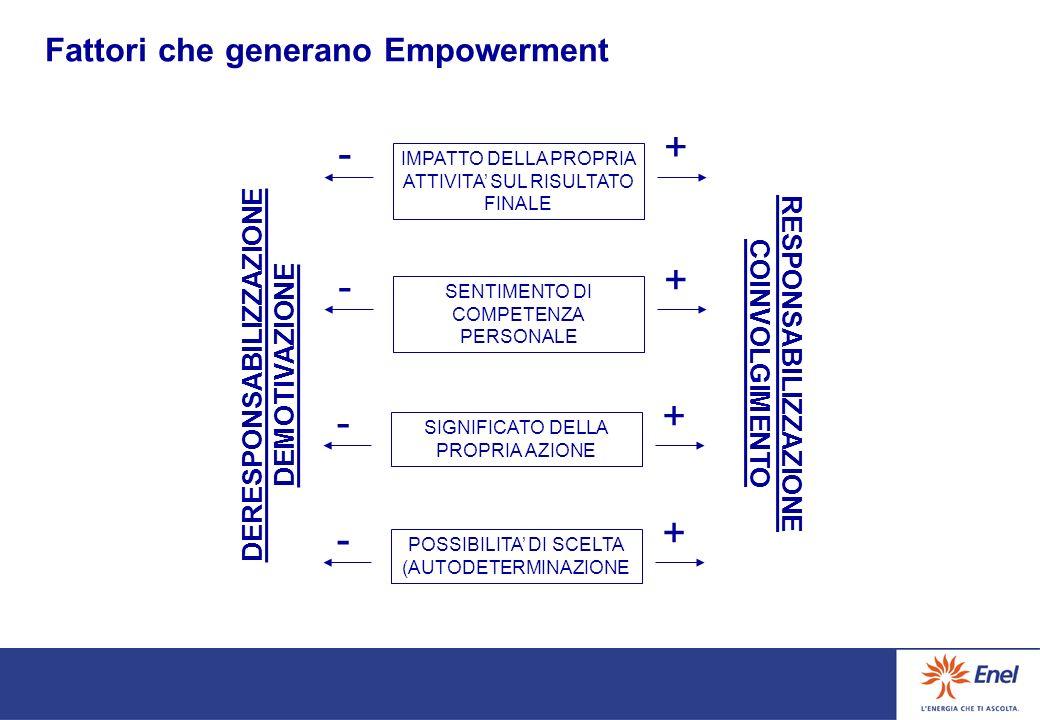 Nellottica empowerment il potere non si divide, ma si alimenta e si distribuisce ai vari livelli della struttura organizzativa e dellunità operativa POTERE In una logica di accezione classica In una logica empowerment Rapporti tra potere ed empowerment