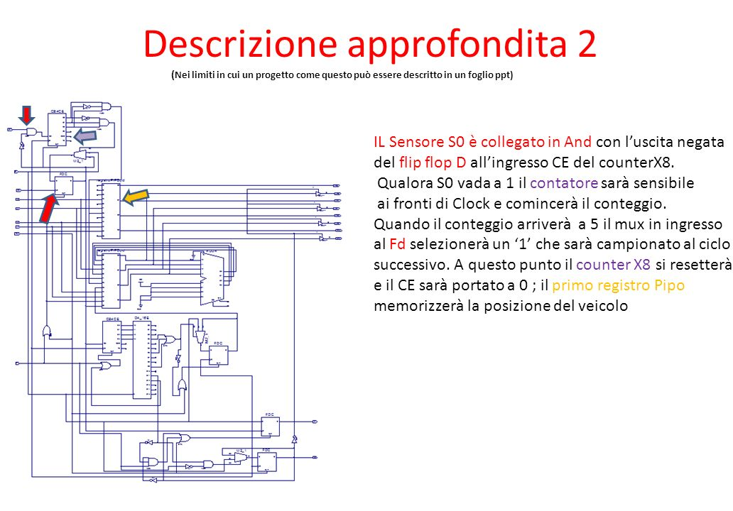 Descrizione approfondita 2 ( Nei limiti in cui un progetto come questo può essere descritto in un foglio ppt) IL Sensore S0 è collegato in And con luscita negata del flip flop D allingresso CE del counterX8.
