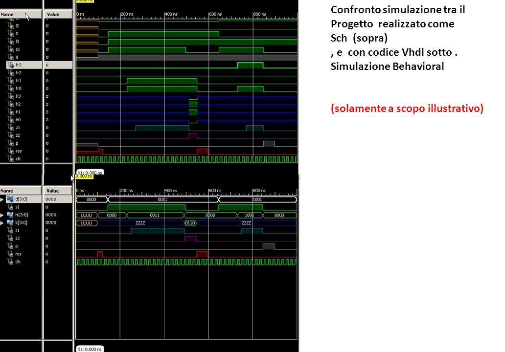 Confronto simulazione tra il Progetto realizzato come Sch (sopra), e con codice Vhdl sotto. Simulazione Behavioral (solamente a scopo illustrativo)
