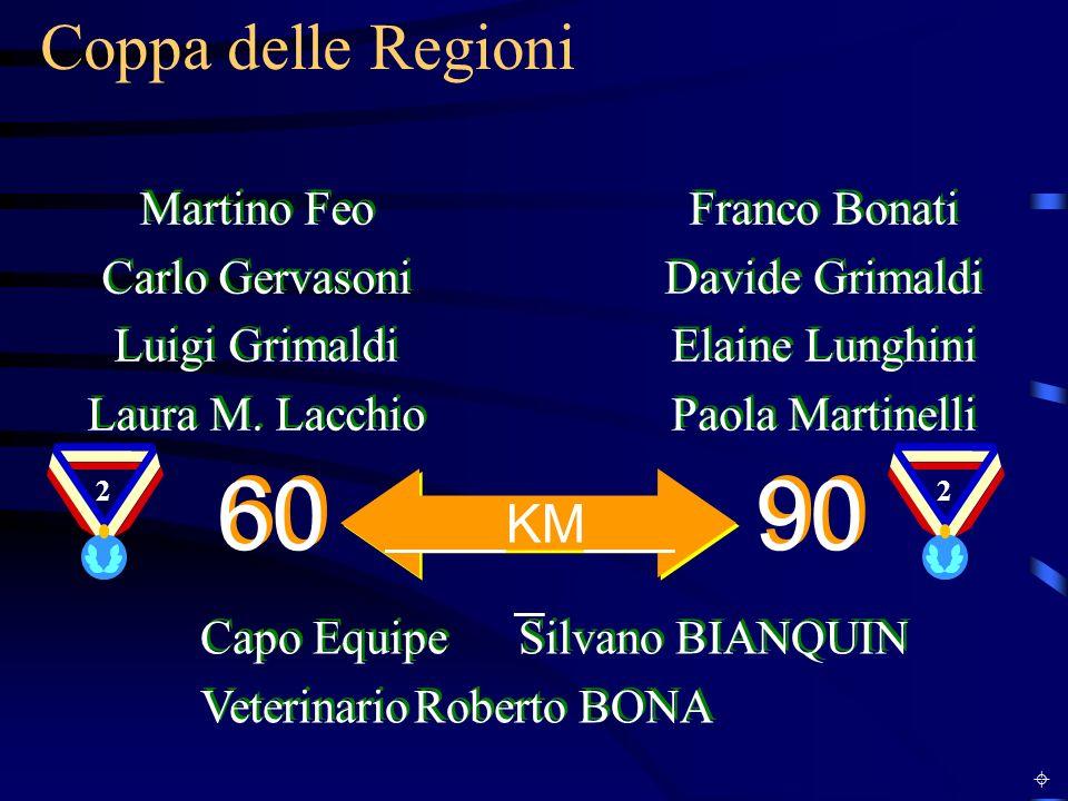 Coppa delle Regioni Martino Feo Carlo Gervasoni Luigi Grimaldi Laura M. Lacchio Martino Feo Carlo Gervasoni Luigi Grimaldi Laura M. Lacchio Franco Bon