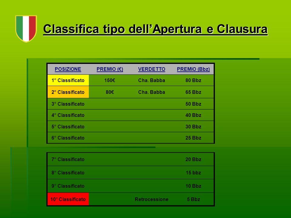 Classifica tipo dellApertura e Clausura POSIZIONEPREMIO ()VERDETTOPREMIO (Bbz) 1° Classificato150Cha.