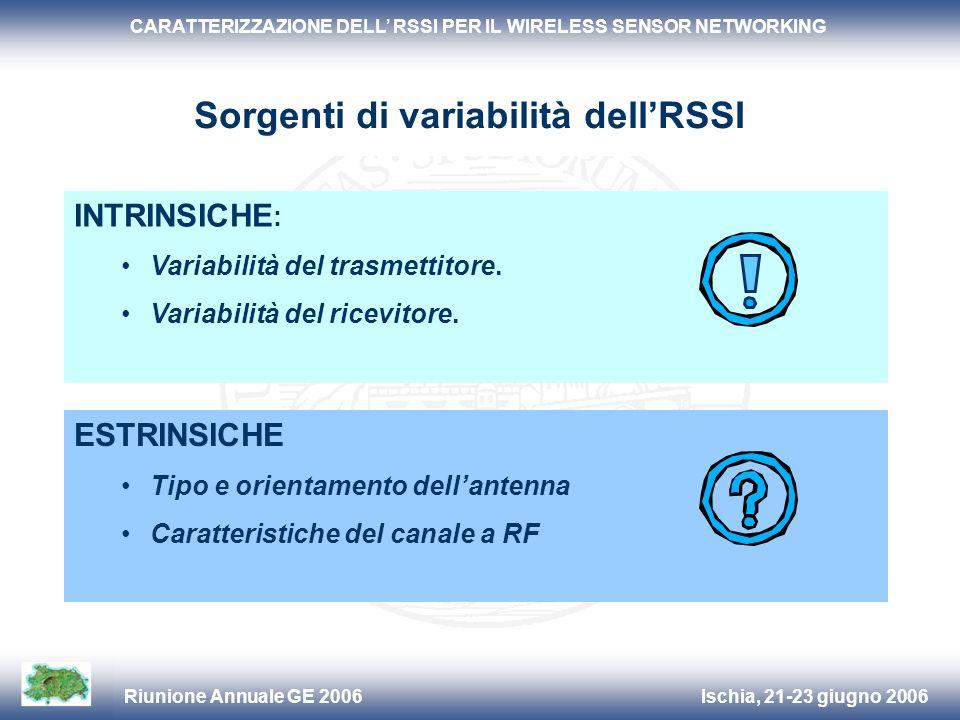 Ischia, 21-23 giugno 2006Riunione Annuale GE 2006 CARATTERIZZAZIONE DELL RSSI PER IL WIRELESS SENSOR NETWORKING ESTRINSICHE Tipo e orientamento dellan