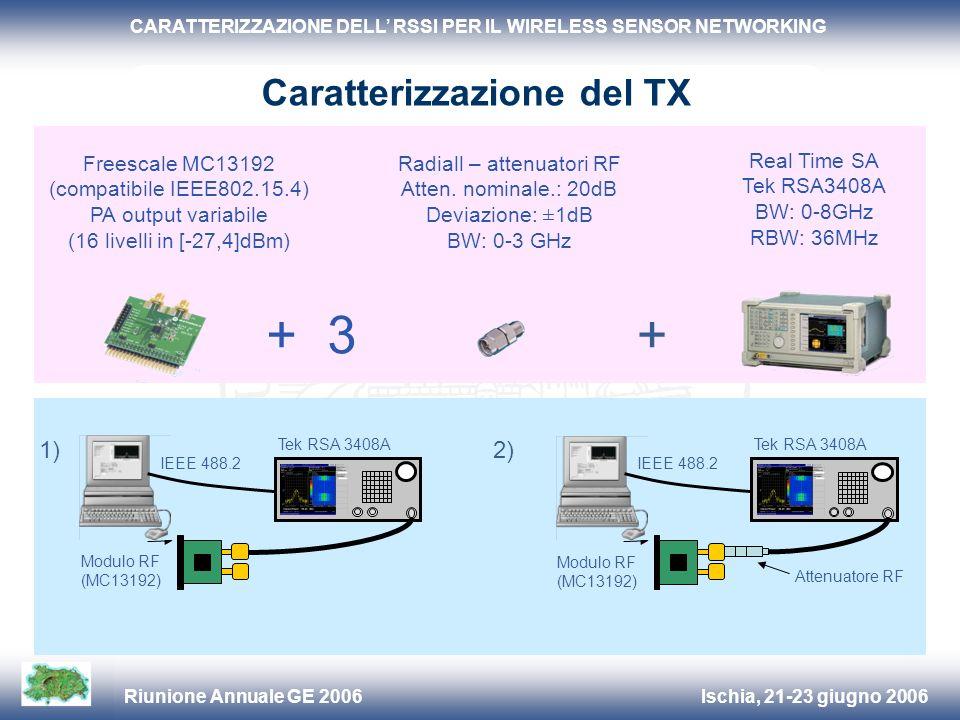 Ischia, 21-23 giugno 2006Riunione Annuale GE 2006 CARATTERIZZAZIONE DELL RSSI PER IL WIRELESS SENSOR NETWORKING Attenuatore RF Scheda uC Schede uC 3 x moduli RF (MC13192) 1 x modulo RF (CYWUSB6935) I dati dellRSSI sono raccolti automaticamente dal PC host RS232 Caratterizzazione del RX Modulo RF (MC13192)
