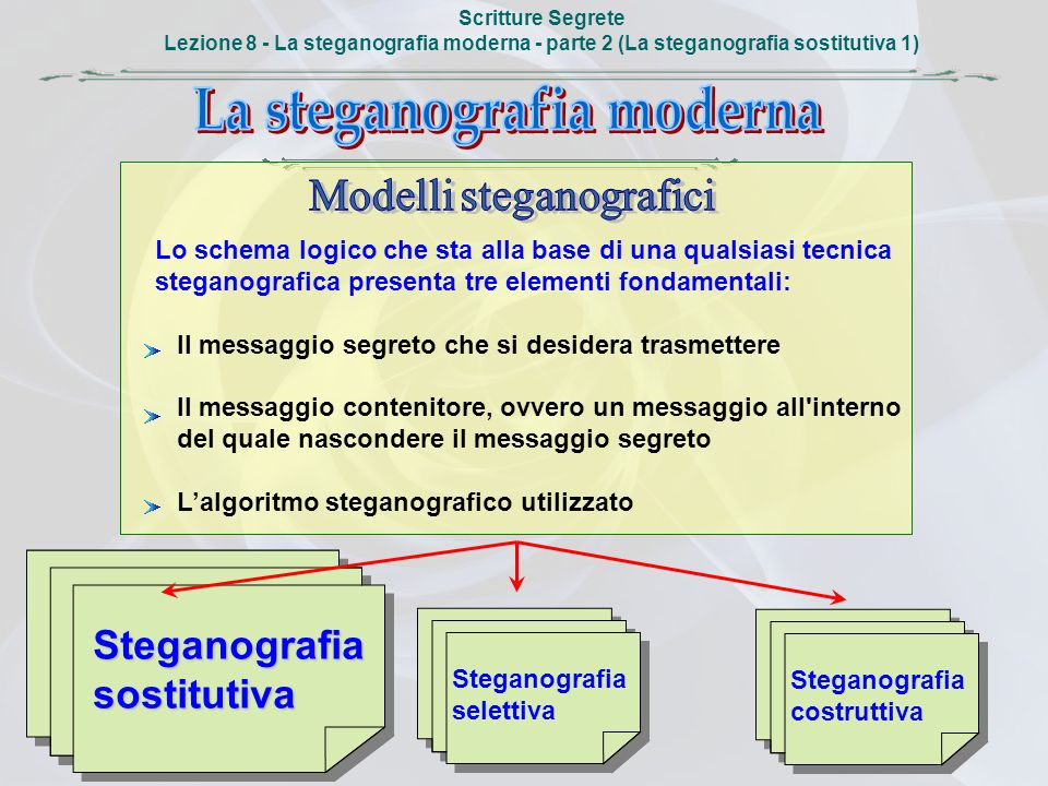 Scritture Segrete Lezione 8 - La steganografia moderna - parte 2 (La steganografia sostitutiva 1) Lo schema logico che sta alla base di una qualsiasi