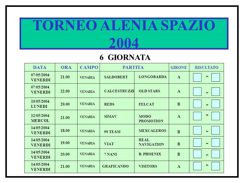 TORNEO ALENIA SPAZIO 2004 6 GIORNATA DATA ORACAMPOPARTITA RISULTATO GIRONE 07/05/2004 VENERDI 21.00 SALDOBERT LONGOBARDA A - - - 22.00 CALCESTRUZZIOLD STARS A 20.00 REDSFELCAT B - 21.00 SIMAVMODO PROMOTION A VENARIA 10/05/2004 LUNEDI - 18.00 20.00 21.00 VENARIA B A B 90 TEAM MEXCALEROS B.