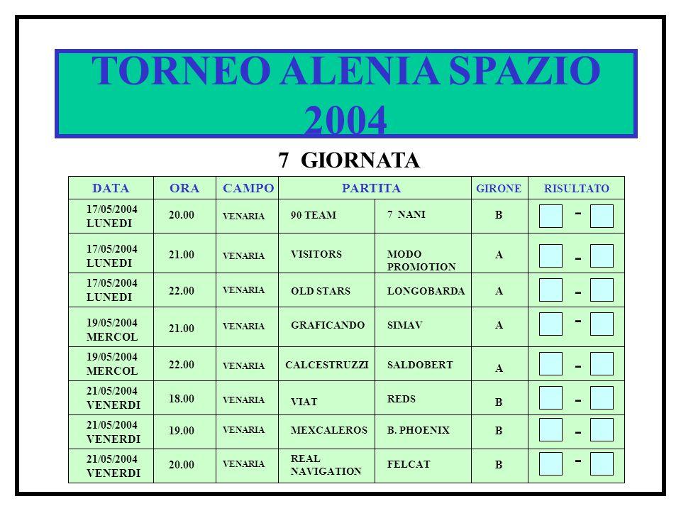 TORNEO ALENIA SPAZIO 2004 7 GIORNATA DATA ORACAMPOPARTITA RISULTATO GIRONE 17/05/2004 LUNEDI 20.00 90 TEAM 7 NANI B - - - 21.00 VISITORSMODO PROMOTION A 22.00 OLD STARSLONGOBARDA A - 21.00 GRAFICANDOSIMAV A VENARIA - 22.00 19.00 20.00 VENARIA A B B CALCESTRUZZISALDOBERT B.