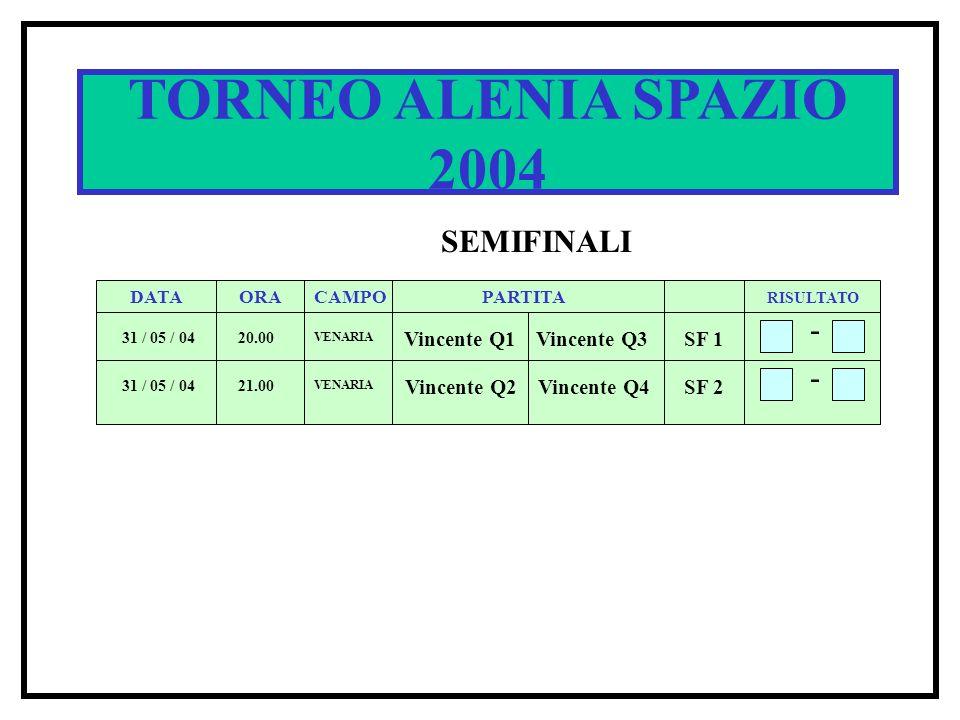 SPACE CUP 2002 DATA ORACAMPOPARTITA RISULTATO 5 / 6 / 02 20.00 1 B 1A 4 - 5 / 6 / 02 21.00 1 A 2 B 3 - Q1 Q2 TORNEO ALENIA SPAZIO 2004 SEMIFINALI DATA ORACAMPOPARTITA RISULTATO 31 / 05 / 04 20.00 Vincente Q1Vincente Q3 - 31 / 05 / 04 21.00 Vincente Q2 Vincente Q4 - SF 1 SF 2 VENARIA