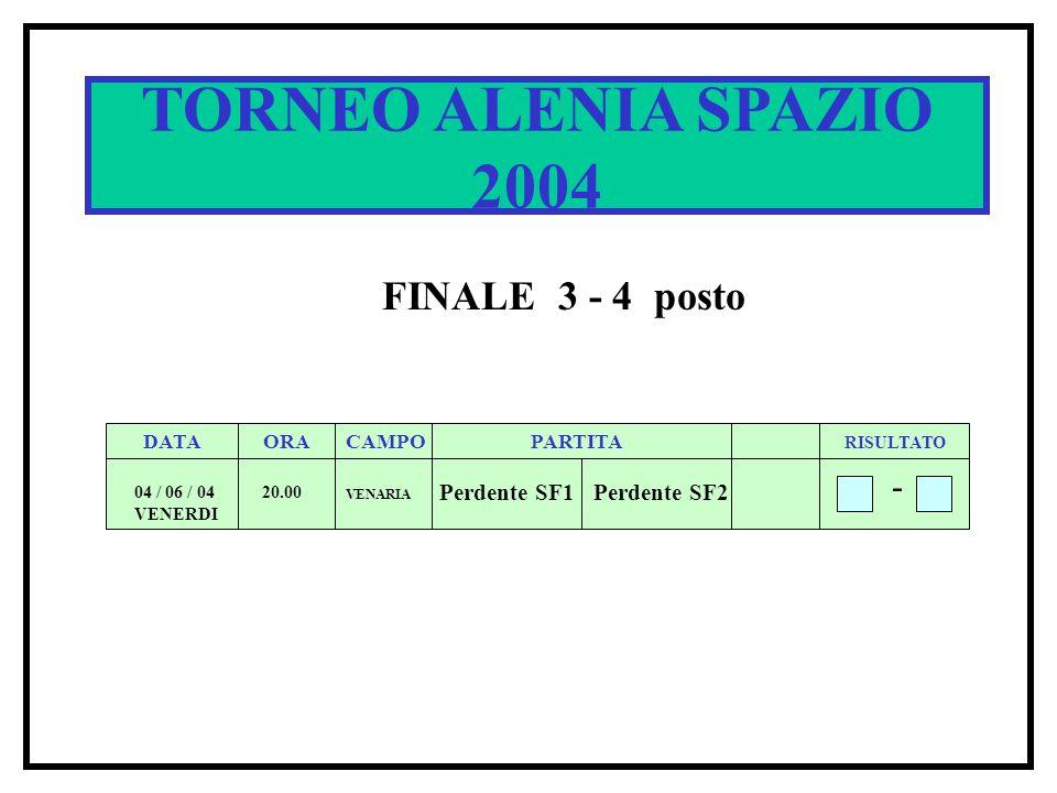 SPACE CUP 2002 DATA ORACAMPOPARTITA RISULTATO 5 / 6 / 02 20.00 1 B 1A 4 - Q1 TORNEO ALENIA SPAZIO 2004 FINALE 3 - 4 posto DATA ORACAMPOPARTITA RISULTATO 04 / 06 / 04 VENERDI 20.00 Perdente SF1Perdente SF2 - VENARIA