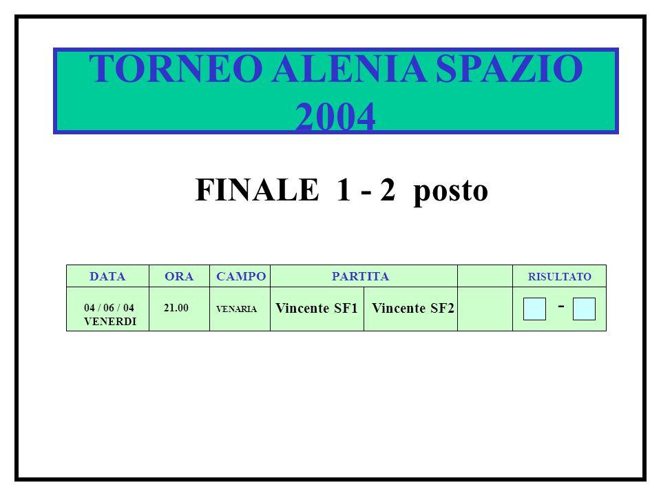 SPACE CUP 2002 DATA ORACAMPOPARTITA RISULTATO 5 / 6 / 02 20.00 1 B 1A 4 - Q1 TORNEO ALENIA SPAZIO 2004 FINALE 1 - 2 posto DATA ORACAMPOPARTITA RISULTATO 04 / 06 / 04 VENERDI 21.00 Vincente SF1Vincente SF2 - VENARIA
