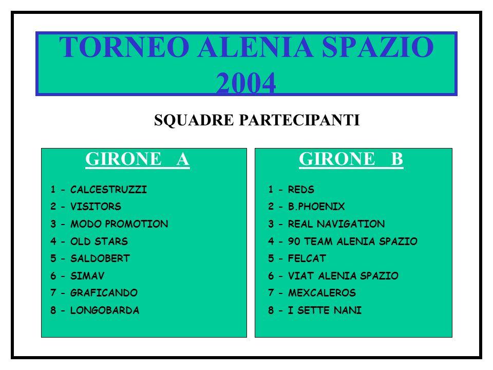 TORNEO ALENIA SPAZIO 2004 SQUADRE PARTECIPANTI GIRONE AGIRONE B 1 - CALCESTRUZZI 2 - VISITORS 3 - MODO PROMOTION 4 - OLD STARS 5 - SALDOBERT 6 - SIMAV 7 - GRAFICANDO 8 - LONGOBARDA 1 - REDS 2 - B.PHOENIX 3 - REAL NAVIGATION 4 - 90 TEAM ALENIA SPAZIO 5 - FELCAT 6 - VIAT ALENIA SPAZIO 7 - MEXCALEROS 8 - I SETTE NANI